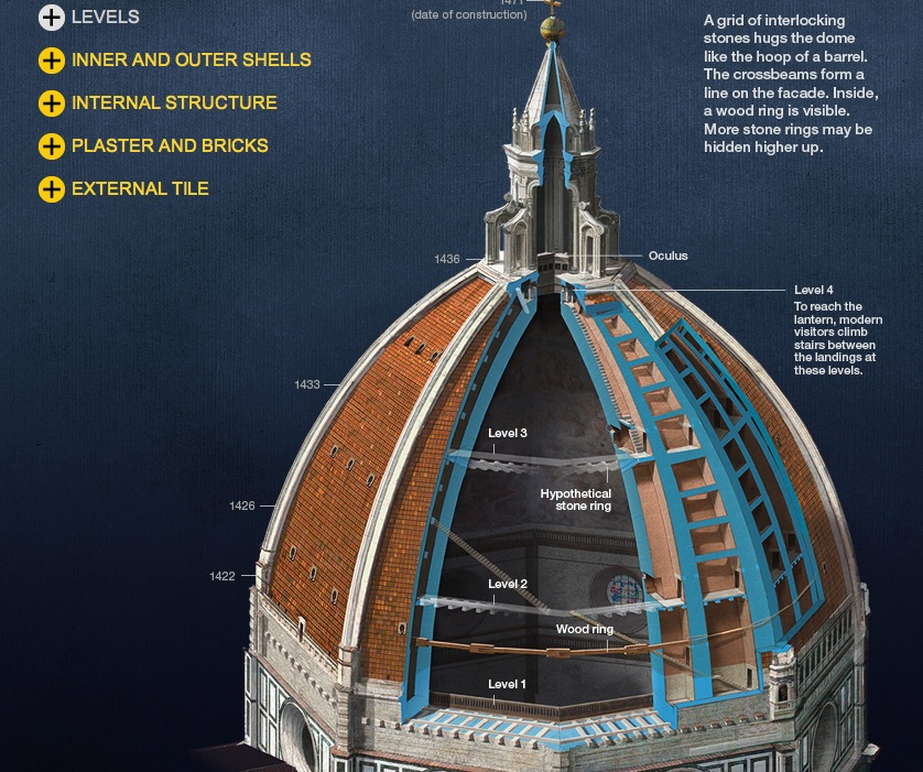 Florence Dome: Florence With Flair